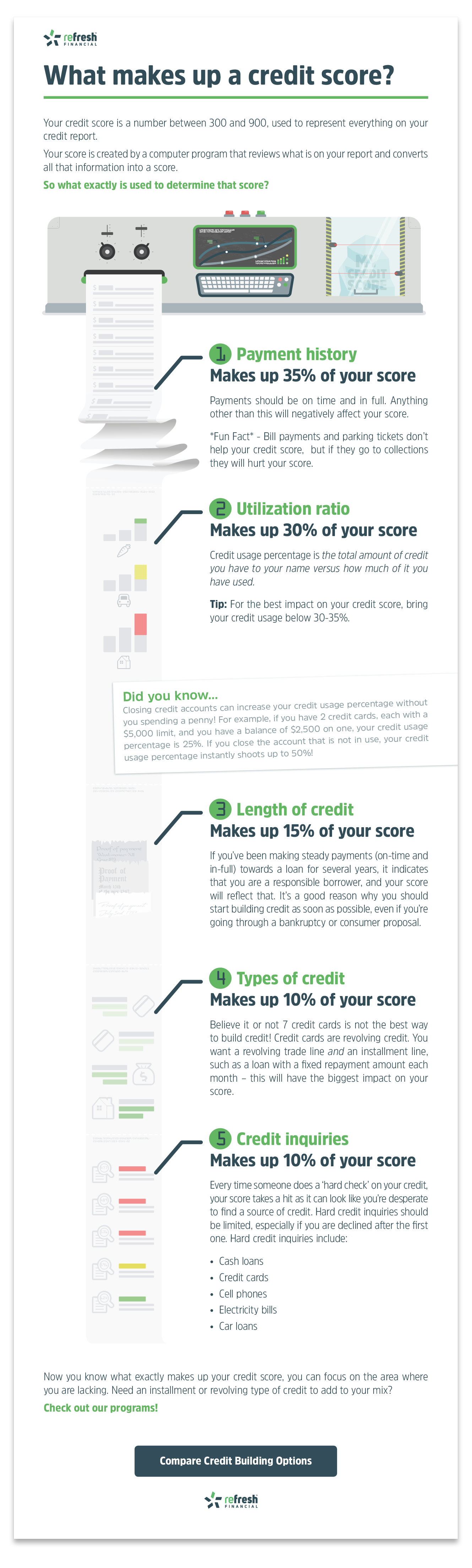 Do You Understand Your Credit Score? | Refresh Financial
