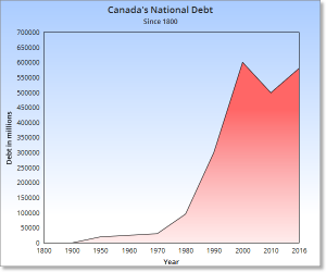 The History of Canada's National Debt