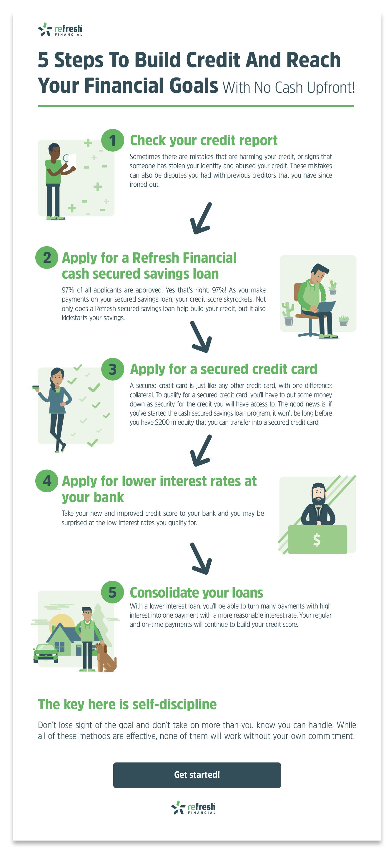 HOW TO EARN CREDIT SCORE FAST