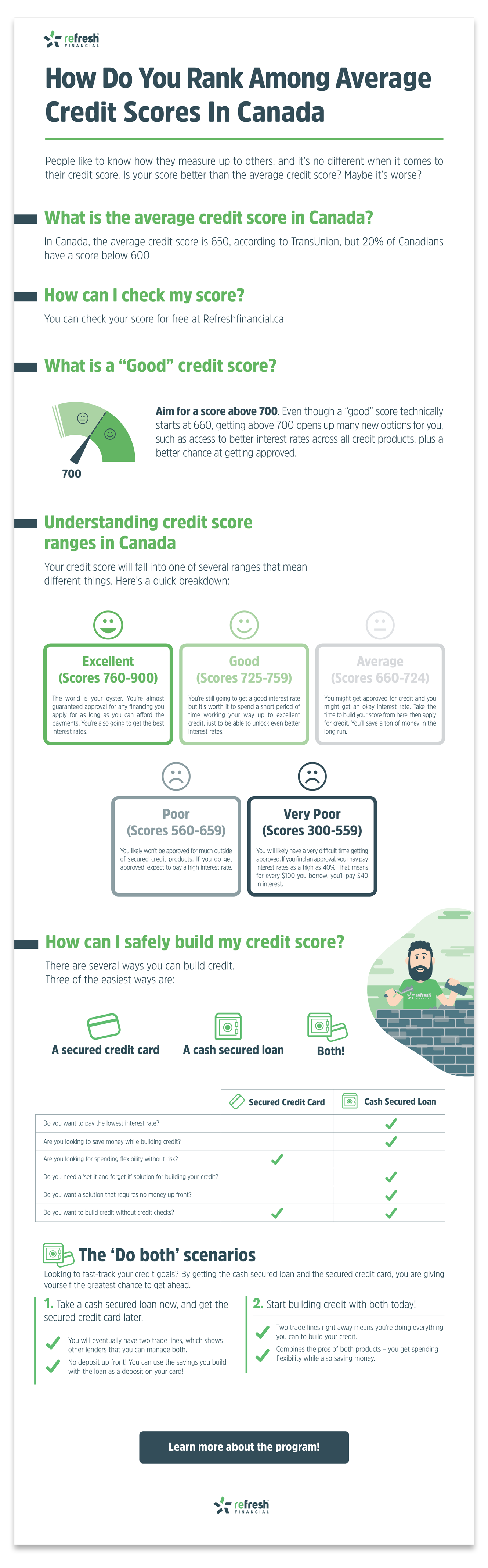 Whats the average credit score in Canada