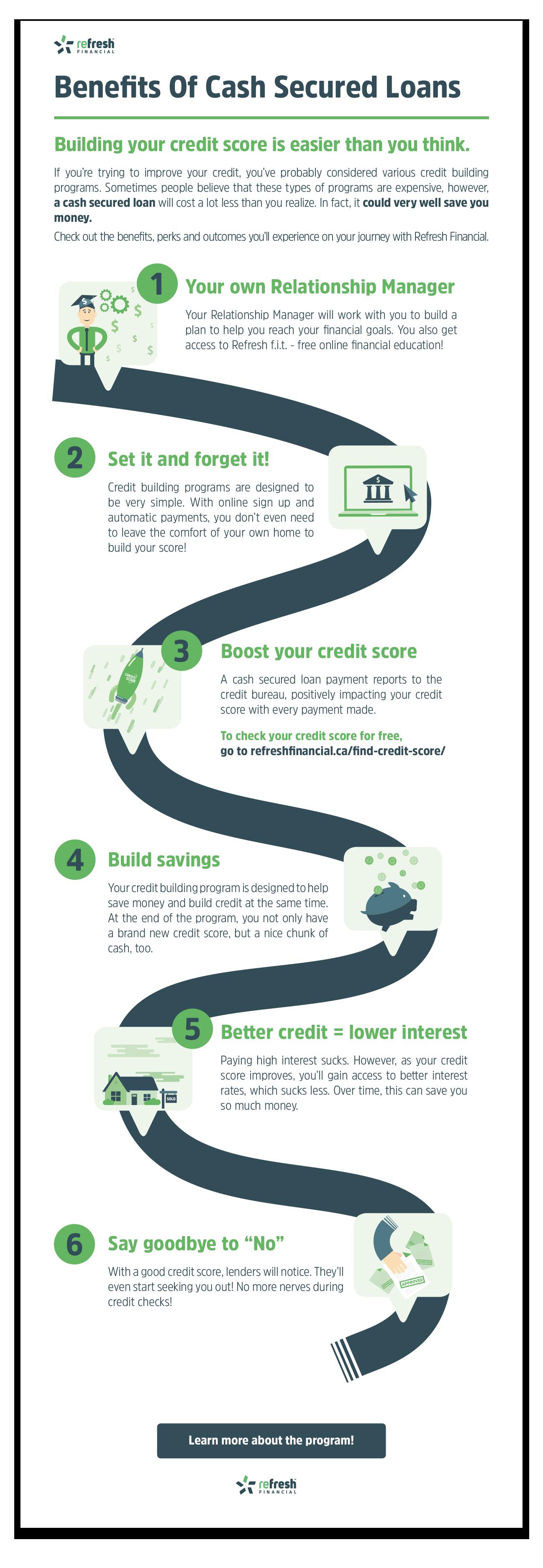 Credit builder programs
