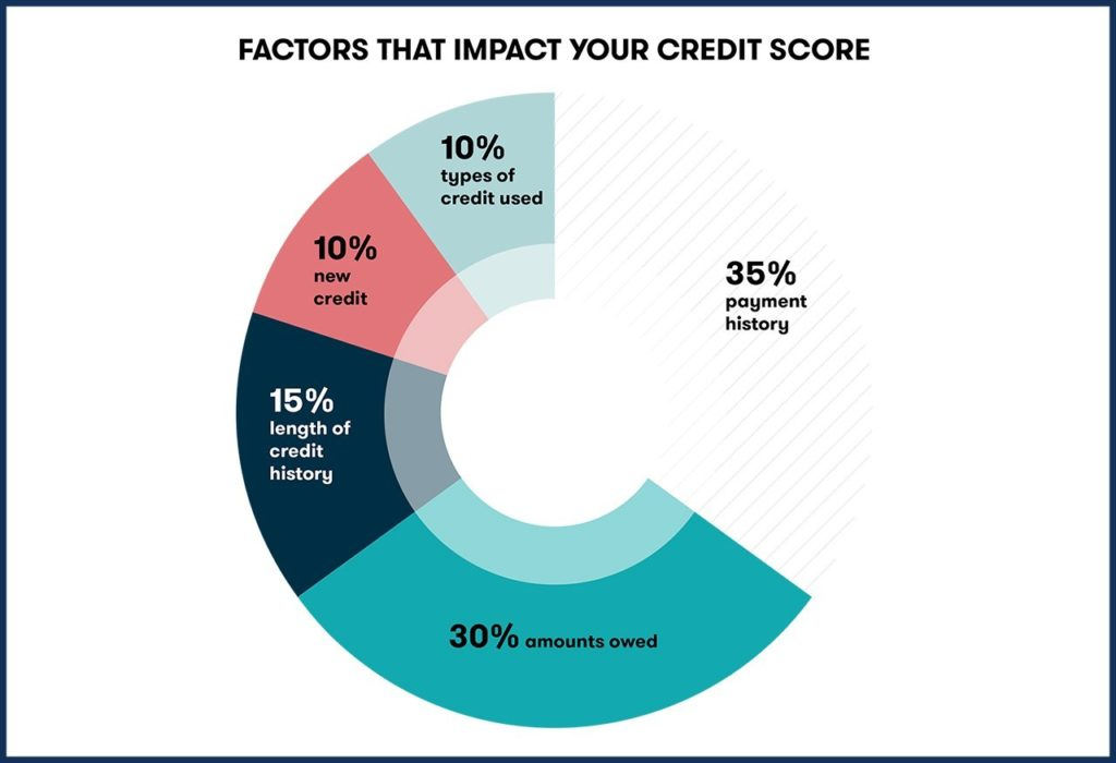 credit score, what effects my credit score